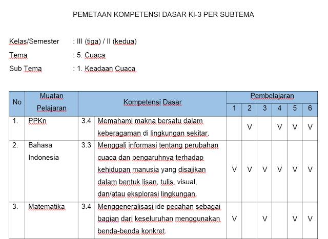 Pemataan KD 3 dan KD 4 Kelas 3 Semester 2 Revisi 2018