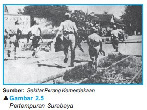 Perjuangan Mempertahankan Kemerdekaan Indonesia
