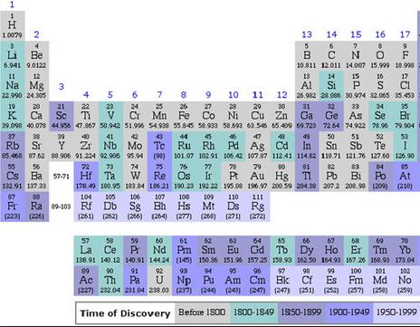soal latihan Tata nama senyawa kimia