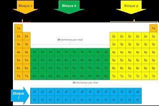 Importancia y uso de los elementos de la tabla peridica resultado de imagen para tabla periodica resultado de imagen para tabla periodica urtaz Gallery