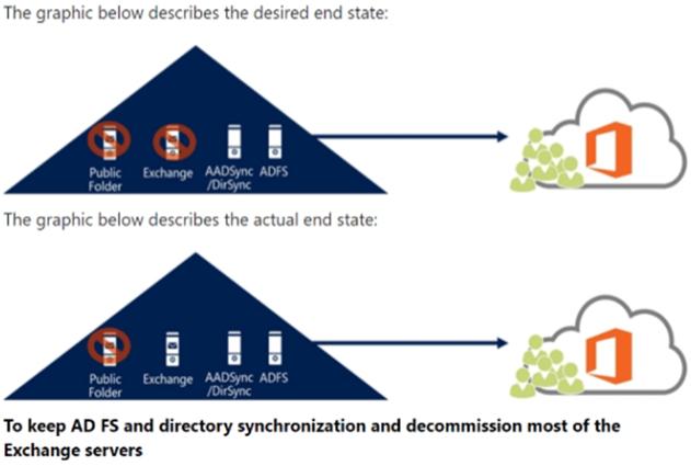 MyTechNet Blog : Upgrade Legacy Hybrid Exchange Server to