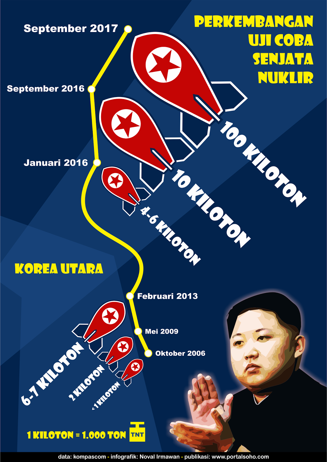 Perkembangan Uji Coba Senjata Nuklir Korea Utara Dari Waktu ke Waktu