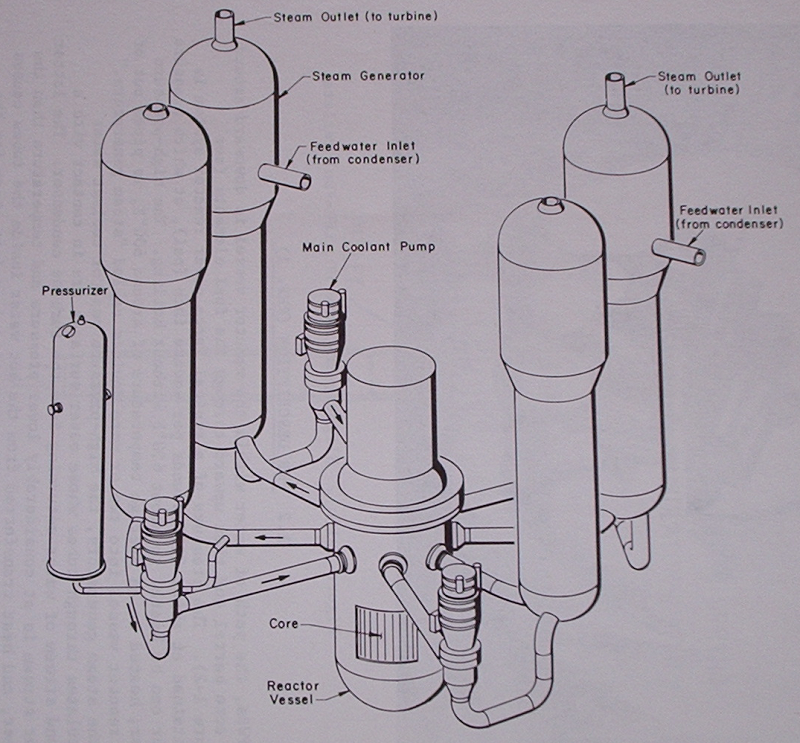 atomic power review: Steam Generators: Design and details