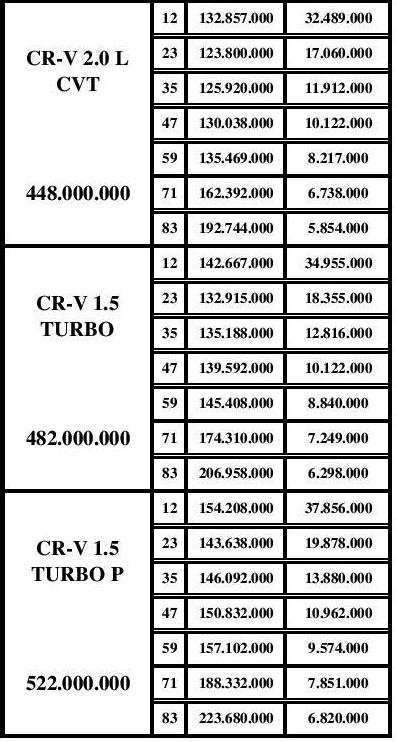 Berikut Daftar Harga dan Paket Kredit CRV Turbo Wilayah Pekanbaru Riau Terbaru