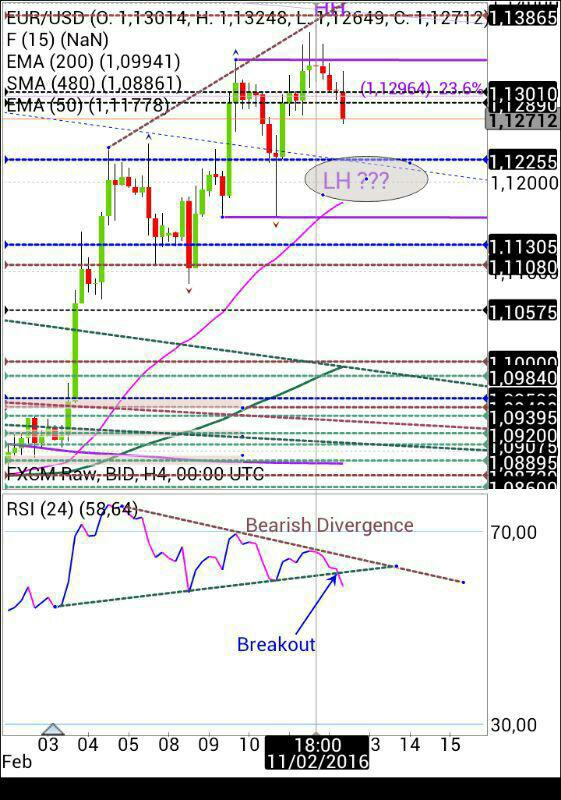 Analisa supply demand forex