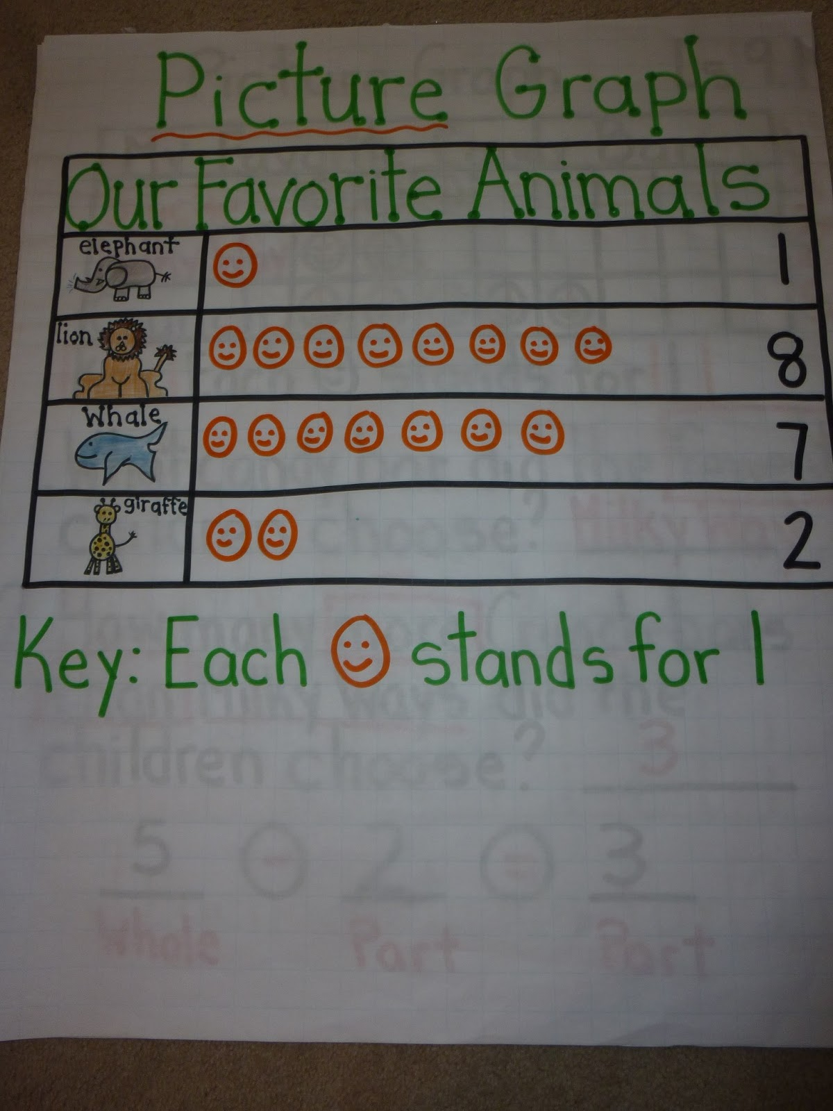 Love 2 Teach Math 2 10 Graphs Anchor Charts