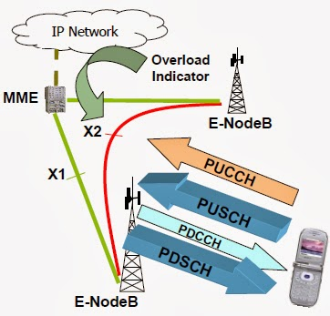 robust downlink power control in wireless Transmit power in wireless cellular networks is a key degree of freedom in the management of power control in both the uplink and downlink of a cellular network has been extensively studied sir are presented first, before turning to their robust versions and joint sir and power optimization.