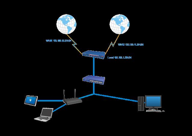 Load Balance Mikrotik Metode PCC