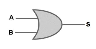 Símbolo da porta Lógica OU