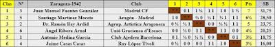 Cuadro de clasificación por orden de puntuación del Torneo Nacional de Ajedrez Fiestas del Pilar Zaragoza 1942