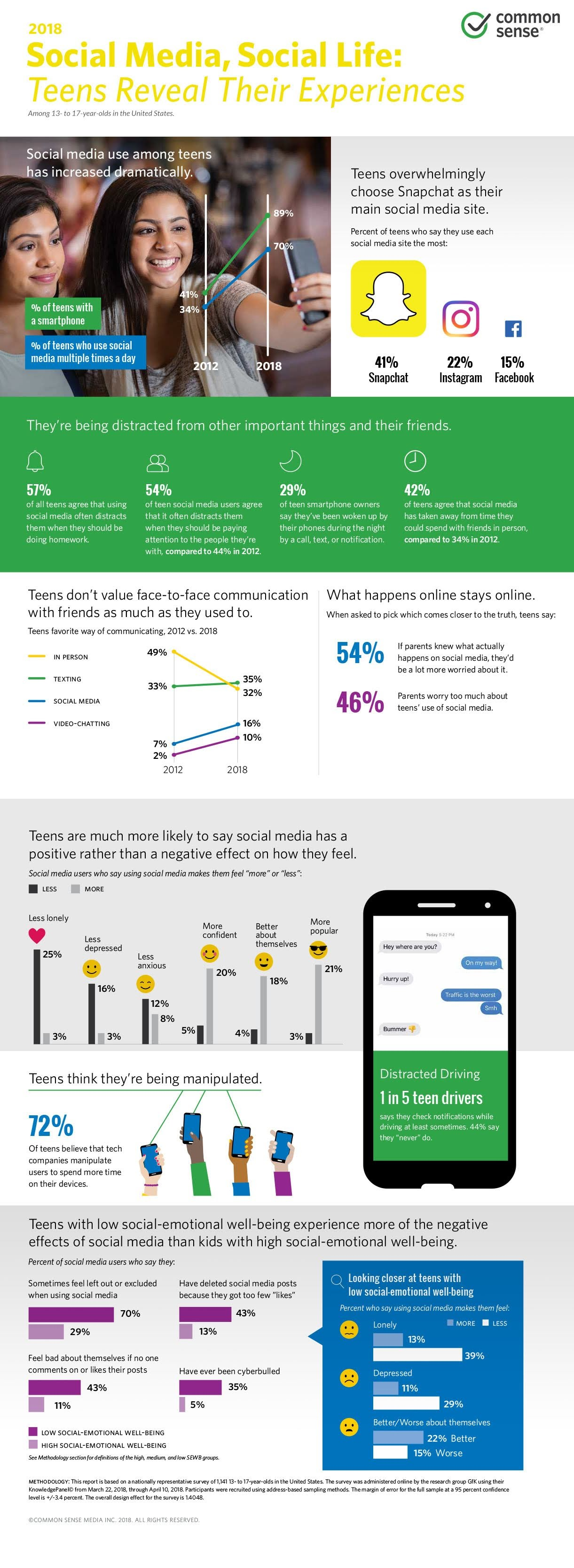 Social Media, Social Life: Teens Reveal Their Experiences [infographic]
