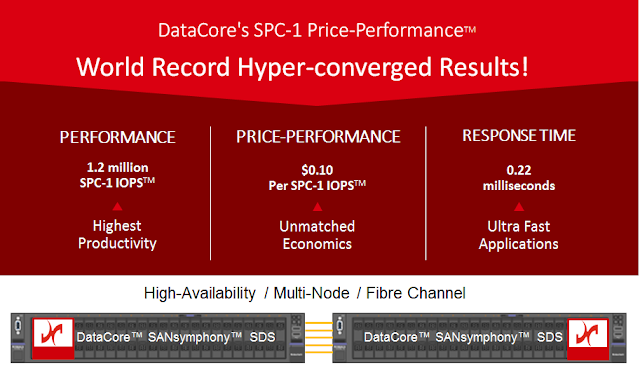 DataCore mit Benchmark Rekord durch Parallel I/O