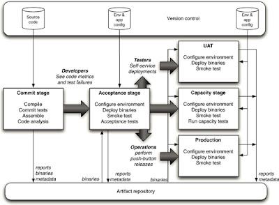 technotes.in: Software Architecture fundamentals