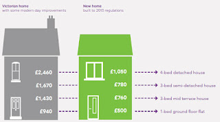Graphic: The difference in heating costs between a new and Victorian home.