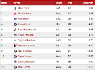 NFBC ADP First 48 Fantasy Baseball Mock Draft