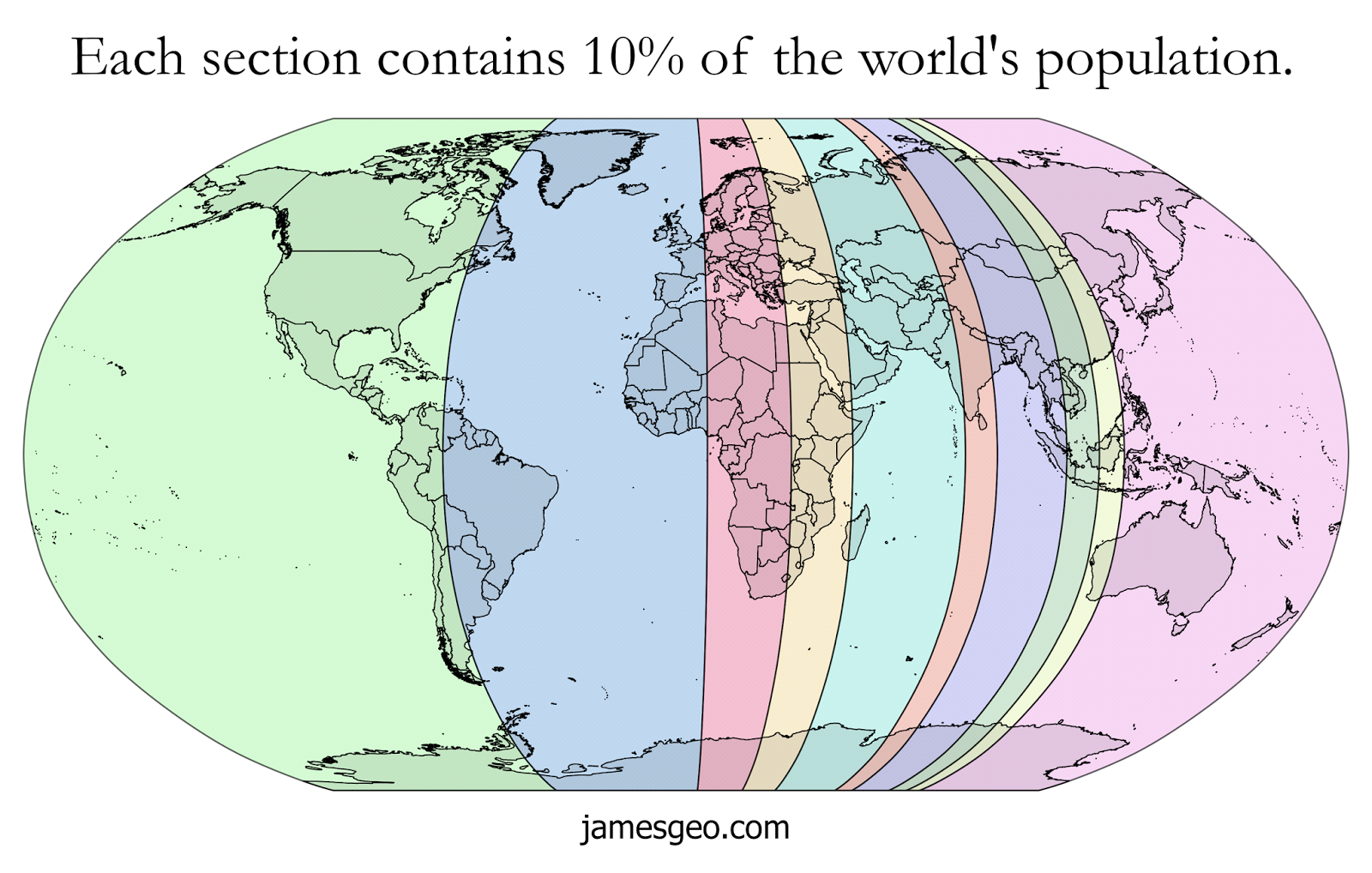 The World split into 10 sections, each section containing 10% of the world's population