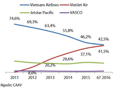 Thị phần các hãng hàng không