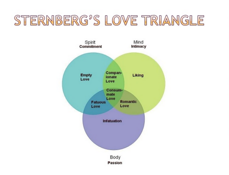 Three components of love