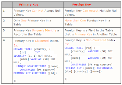Difference between Primary and foreign key in table