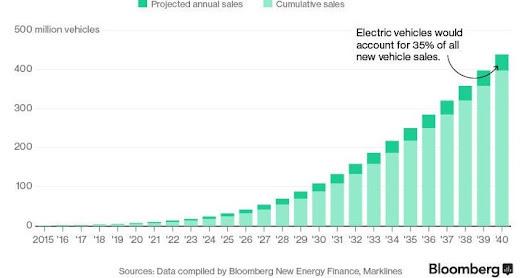 electric vehicle sales forecast: projected annual & cumulative (2015 - 2040)