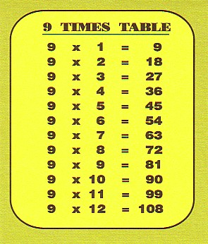 resources for nsw stage 2 nine times table. Black Bedroom Furniture Sets. Home Design Ideas