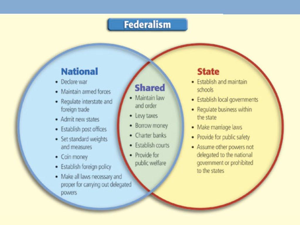 federalism content articles regarding confederation