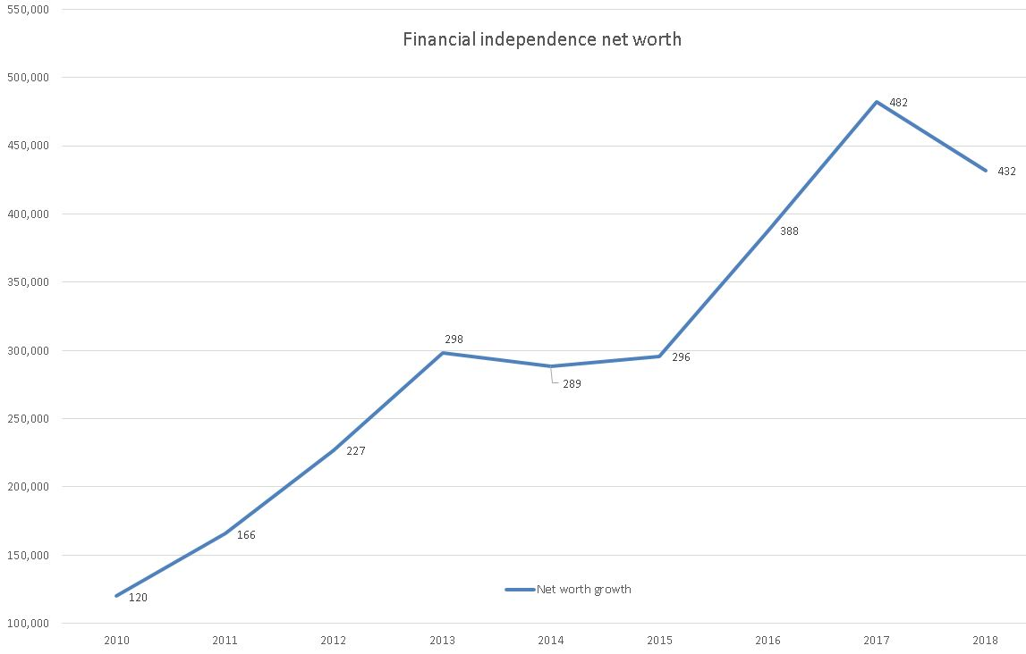 Financial Independence Net Worth