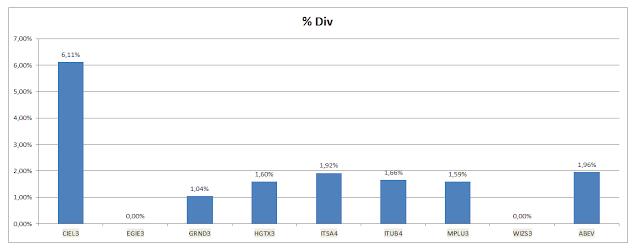 Grafico Carteira Buy and Hold - Dividendos Acumulados até Dezembro