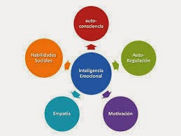 http://elrinconeducativ.blogspot.com/search/label/inteligencia%20emocional?m=1