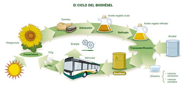 Resultado de imagen para Biocombustibles