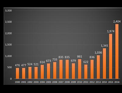訪日外国人観光客数の推移(2000年~2016年)