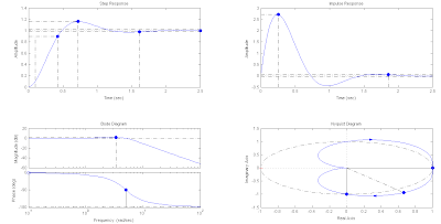Play With MATLAB: Response of a 2nd order system
