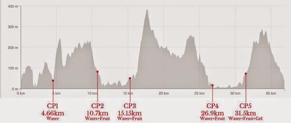 Pre-Race Report: Hard As Nayls Hong Kong (43km) | Hong Kong
