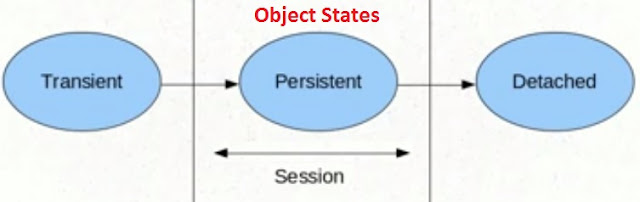 Object States in Hibernate