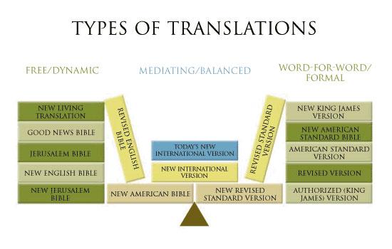 Relevancy22 Contemporary Christianity Post-Evangelic Topics and