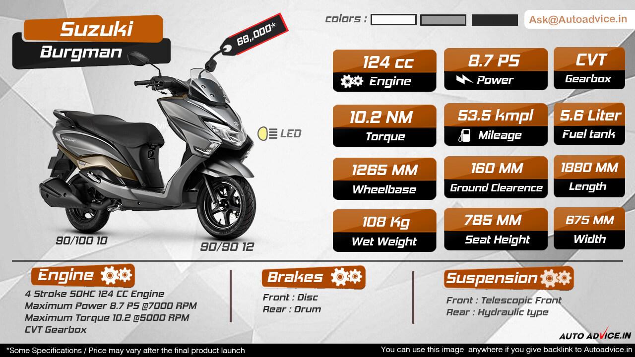 Suzuki Burgman Infographic