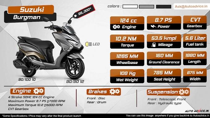 Infographic: Suzuki Burgman Street 125cc launched in India