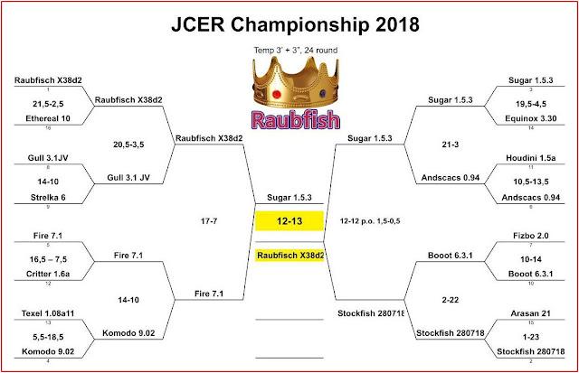 JCER Tournament 2018 - Page 5 Jcec2018final1