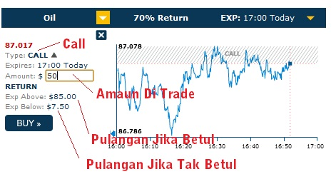 Malaysia binary options trading