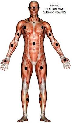 tips mengetahui titik persembunyian jin dalam tubuh dengan mengenali tanda serta gejala yang dirasakan