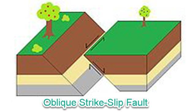 Oblique Strike-Slip Fault