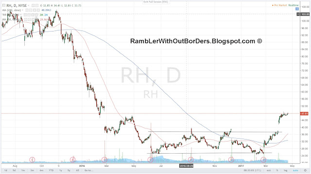 Restoration Hardware (RH) Chart as of 21-4-2017