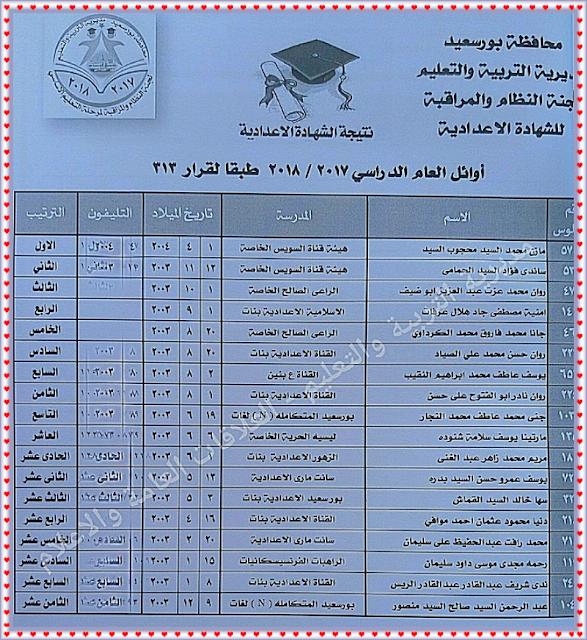 اسماء اوائل الصف الثالث الاعدادى بمحافظة بورسعيد 2018 الترم الاول للشهادة الاعدادية