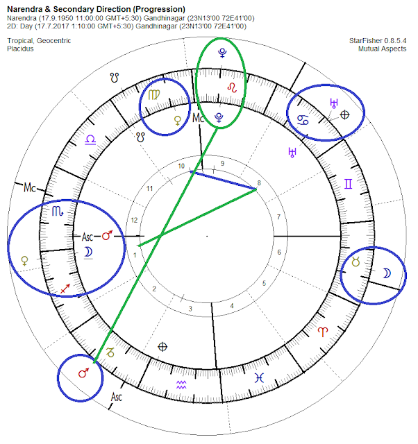 astrological prediction, progressed horoscope narendra modi, indian predictions, western and vedic astrology, uranus birth of chart, unanus vedic astrology