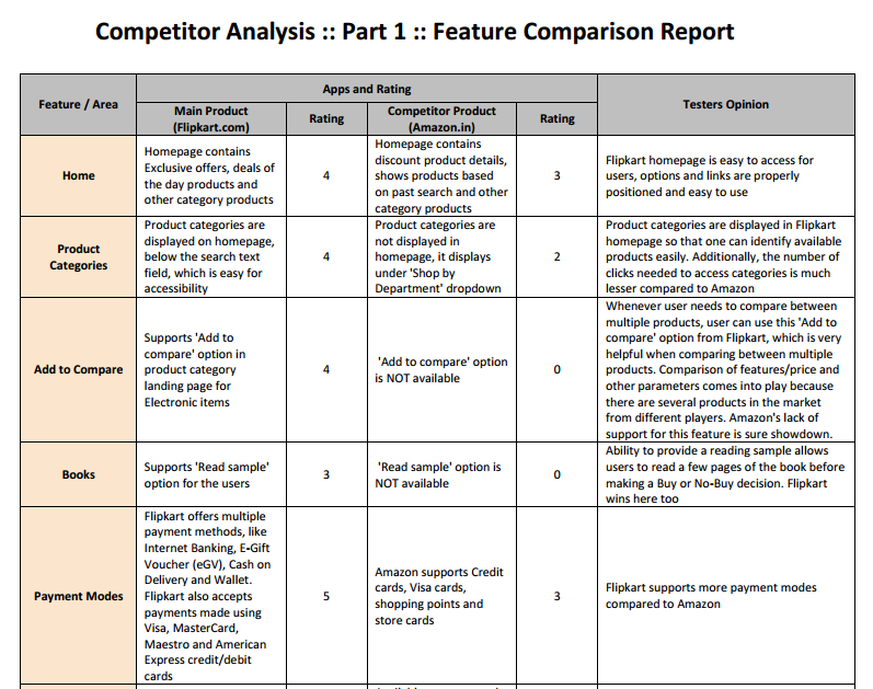 Doc728943 Example of Competitor Analysis Report SEO – Example of Competitor Analysis Report