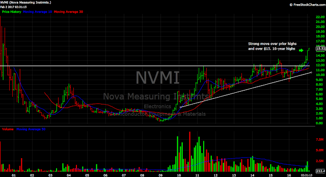 NVMI chart chip stock tech semiconductor stocks