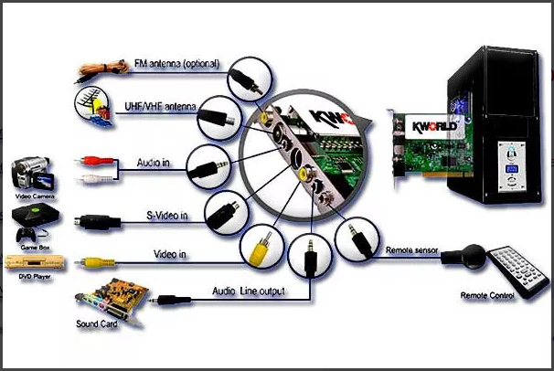 KWorld PVR-TV 7134SE TV Card Remote Control Driver for Windows