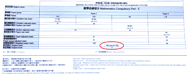 HKDSE MATH 分卷成績表