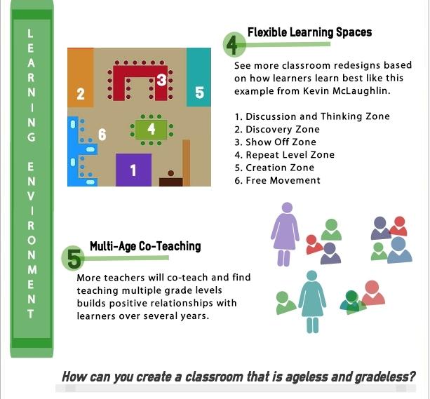 Infografica apprendimento personalizzato in 10 mosse for Domande da porre a un costruttore domestico personalizzato