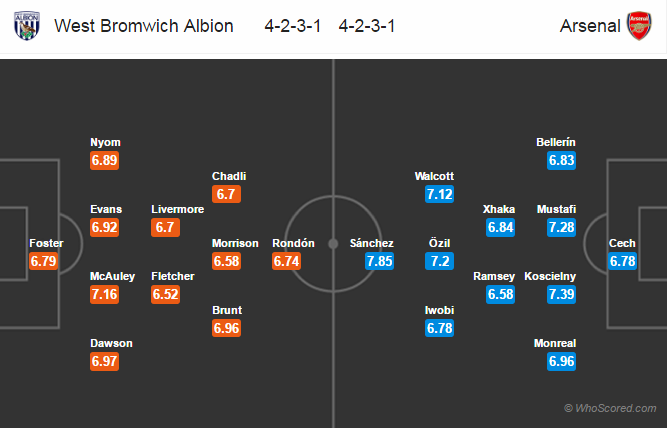 Lineups, Team News, Stats – West Brom vs Arsenal
